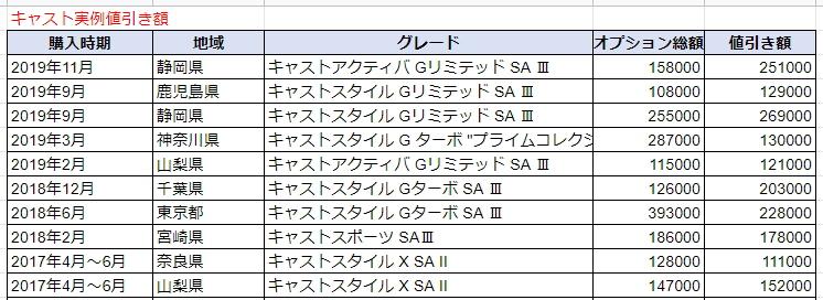 キャストの実例値引き額表