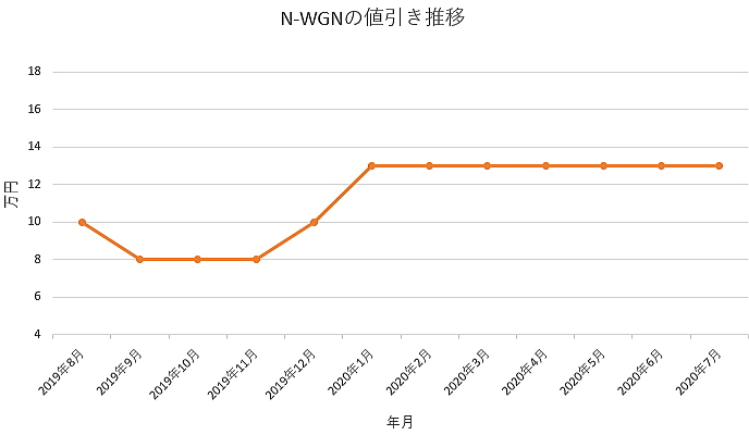 N-WGNの値引き推移グラフ