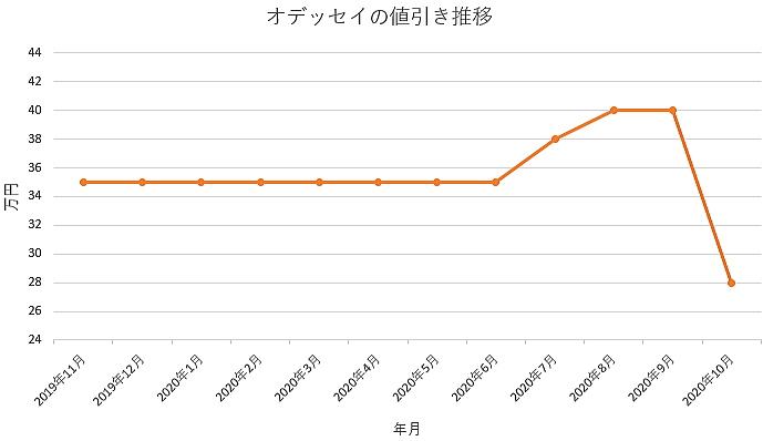 オデッセイの値引き推移グラフ