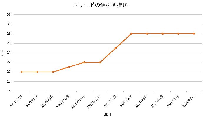 フリードの値引き推移グラフの値引き推移グラフ