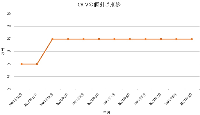 CR-Vの値引き推移グラフ