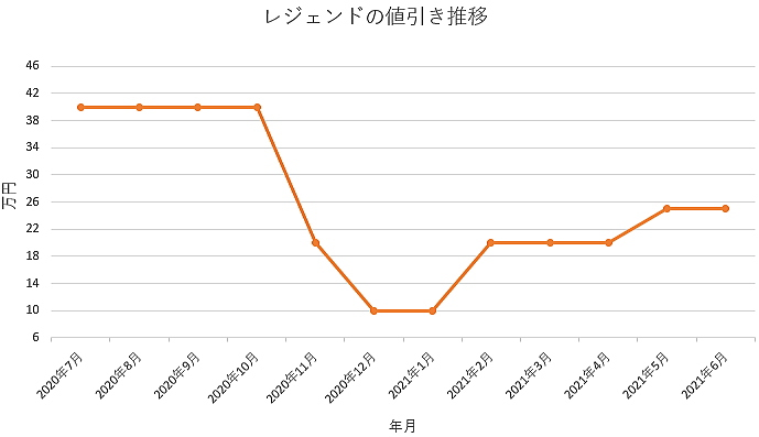 レジェンドの値引き推移グラフの値引き推移グラフ