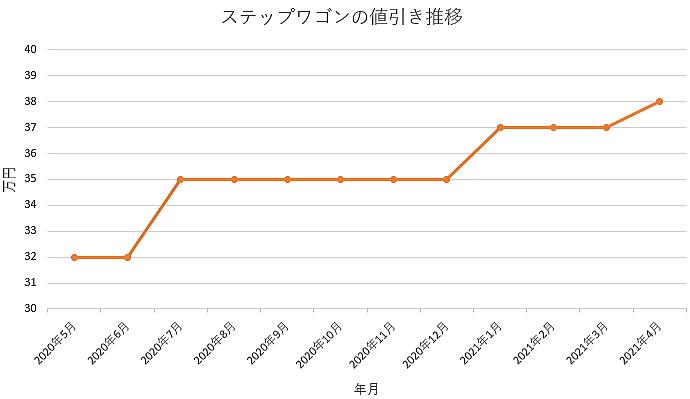 ステップワゴンの値引き推移グラフ