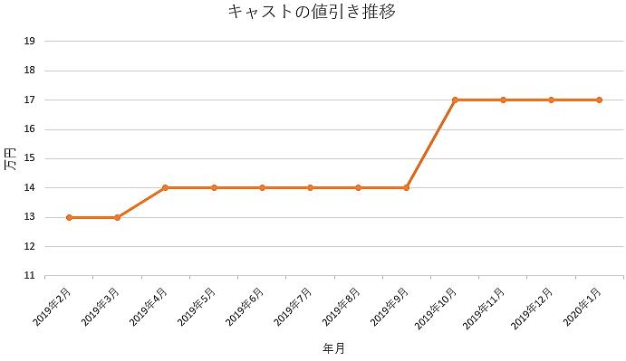 キャストの値引きグラフ推移