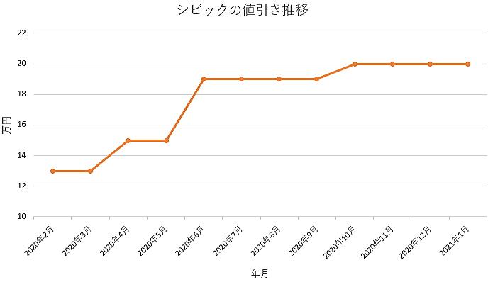 シビックの値引き推移グラフ