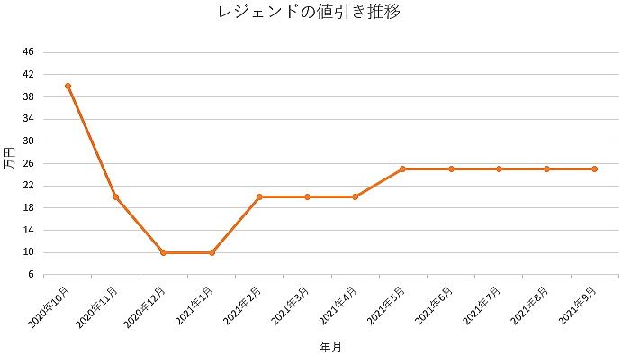 レジェンドの値引き推移グラフ
