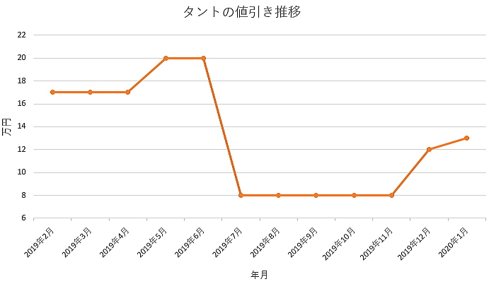 タントの値引きグラフ推移