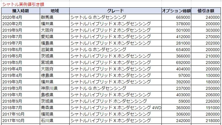 シャトルの実例値引き表