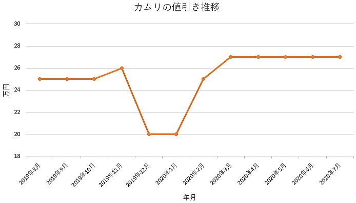 カムリの値引き推移グラフ