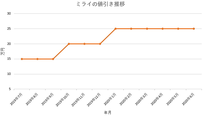 ミライの値引き推移グラフ