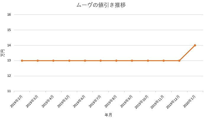 ムーヴの値引きグラフ推移