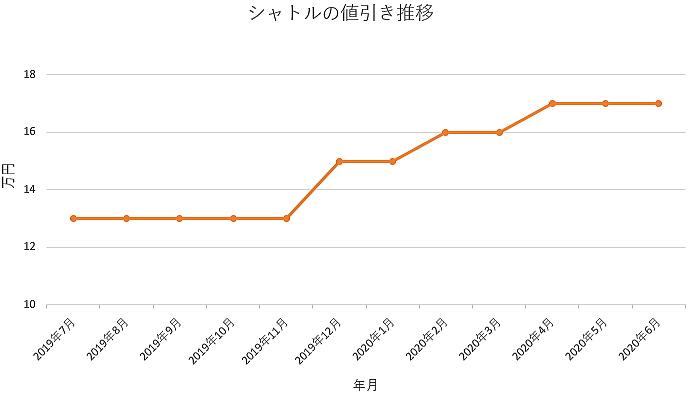 シャトルの値引き推移グラフ