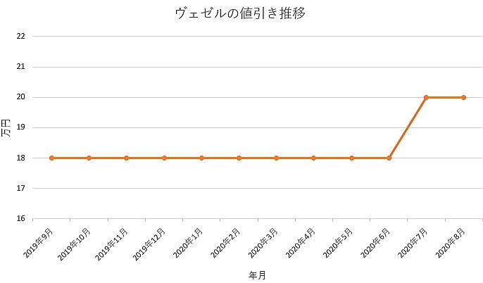 ヴェゼルの値引き推移グラフ