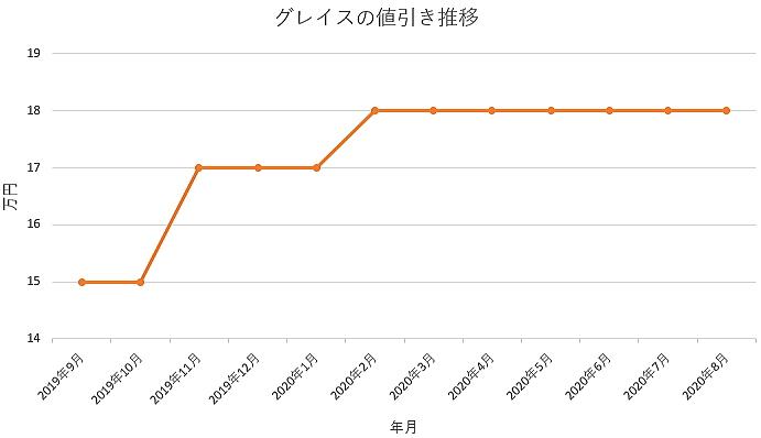 グレイスの値引き推移グラフ