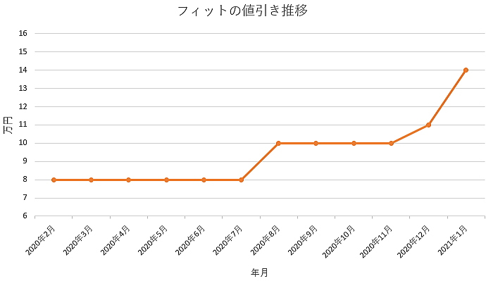 フィットの値引き推移グラフ