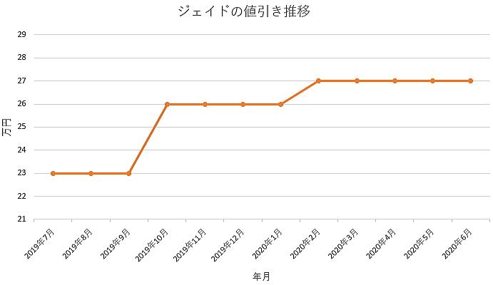 ジェイドの値引き推移グラフ