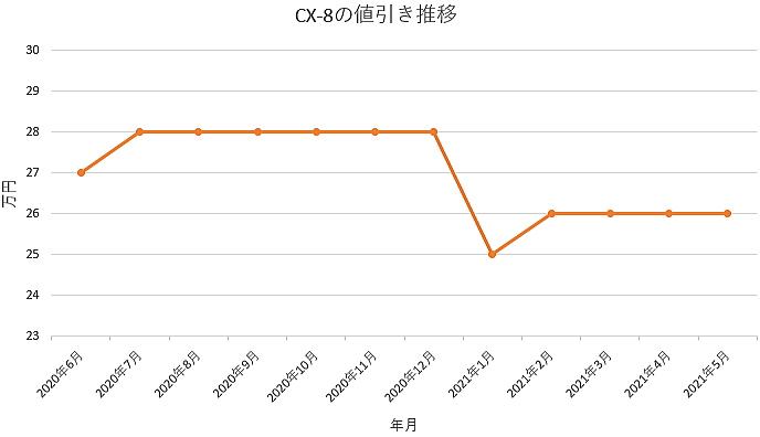 CX-8の値引き推移グラフ