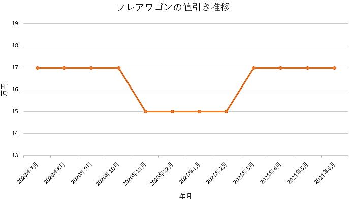 フレアワゴンの値引き推移グラフの値引き推移グラフ