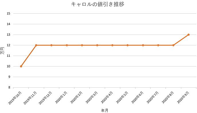 キャロルの値引き推移グラフ