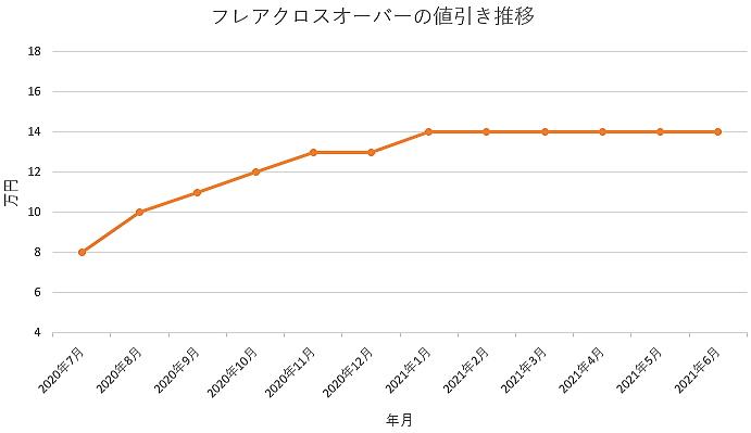 フレアクロスオーバーの値引き推移グラフの値引き推移グラフ