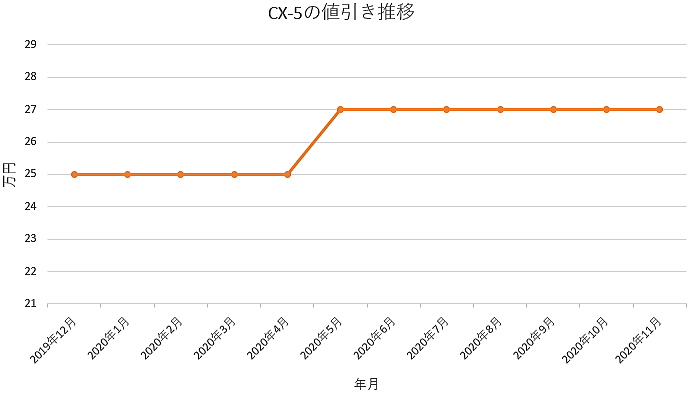 CX-5の値引き推移グラフ