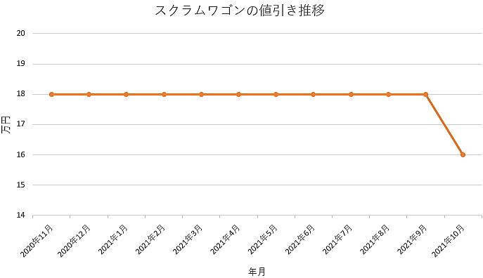 スクラムワゴンの値引き推移グラフ