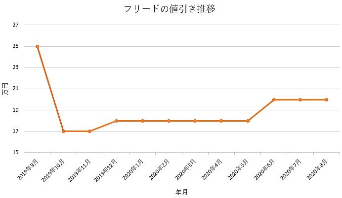 フリードの値引き推移グラフ