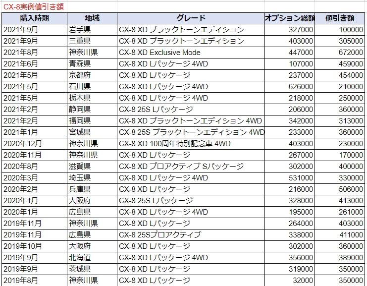 CX-8の実例値引き額表