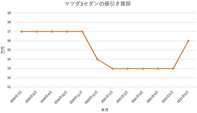 マツダ3セダンの値引き推移グラフの値引き推移グラフ