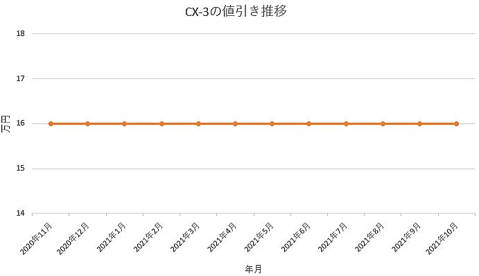 CX-3の値引き推移グラフ