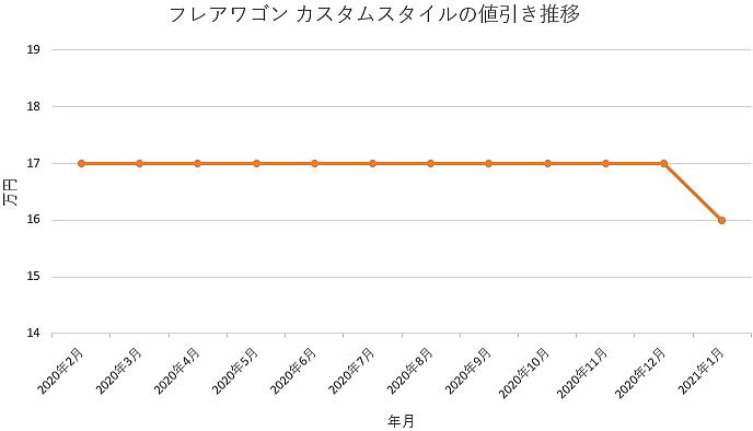 フレアワゴン カスタムスタイルの値引き推移グラフ