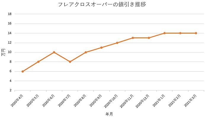 フレアクロスオーバーの値引き推移グラフ