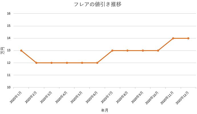 フレアの値引き推移グラフ