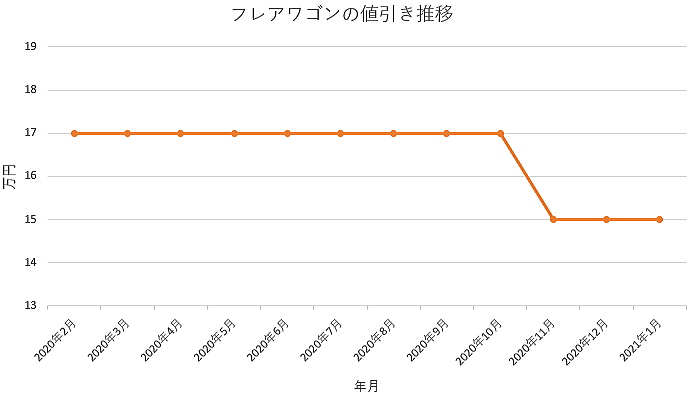 フレアワゴンの値引き推移グラフ