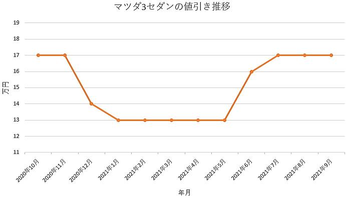 マツダ3セダンの値引き推移グラフ