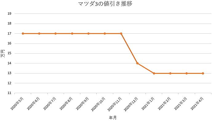 マツダ3の値引き推移グラフ