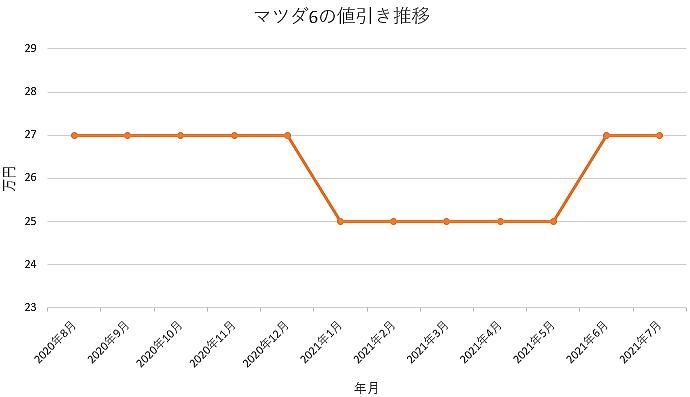 マツダ6の値引き推移グラフ