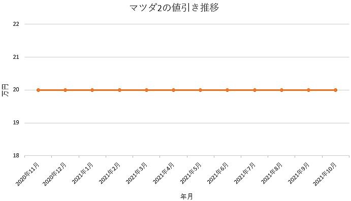 マツダ2の値引き推移グラフ