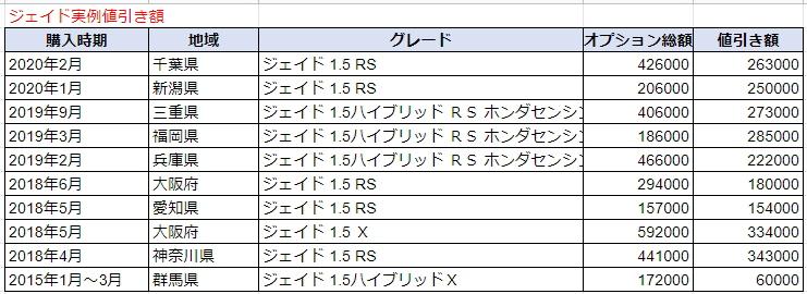 ジェイドの実例値引き額表