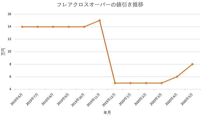 フレアワゴンクロスオーバーの値引き推移グラフ