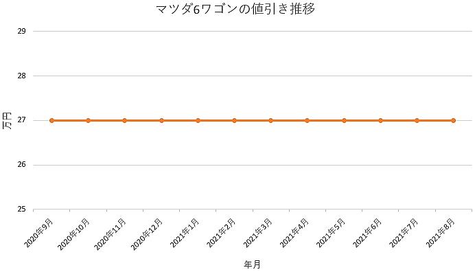 マツダ6ワゴンの値引き推移グラフ