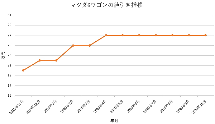 マツダ3ワゴンの値引き推移グラフ