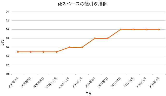 ekスペースの値引き推移グラフ