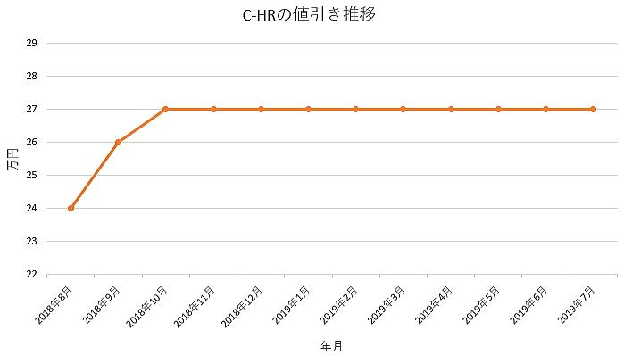 C-HRの1年間の値引き推移