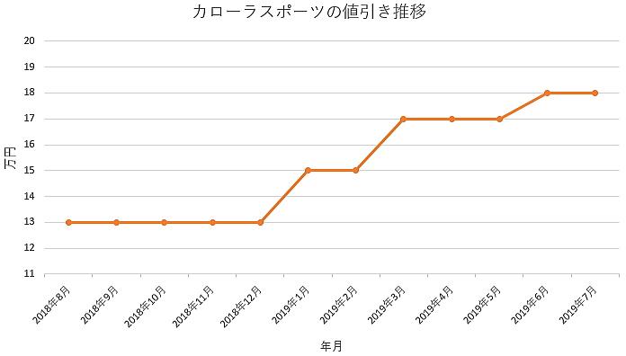 カローラスポーツの1年間の値引き推移