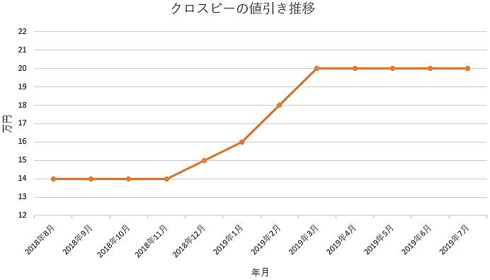 クロスビーの1年間の値引き推移