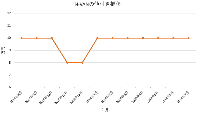 N-VANの1年間の値引き推移