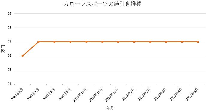 カローラスポーツの値引き推移グラフ