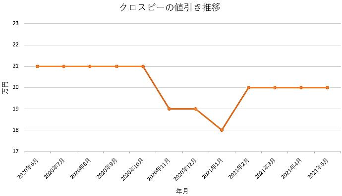 クロスビーの値引き推移グラフの値引き推移グラフ