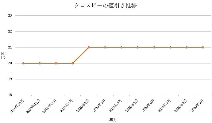 クロスビーの値引き推移グラフ